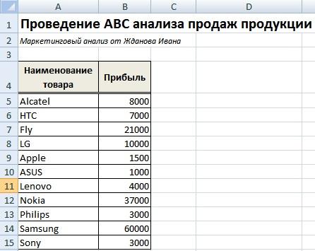 ABC анализ продаж продукции предприятия в Excel