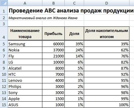 Пример расчета ABC-анализа в Excel для компании