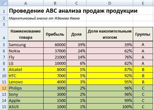 ABC анализ продаж продукции. Пример расчета в Excel