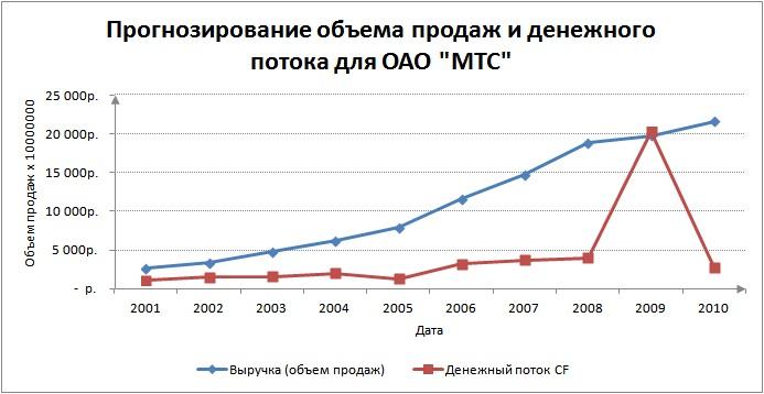 Финансовый анализ предприятия. График изменения выручки и денежного потока