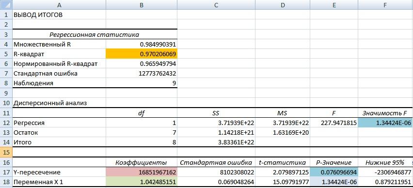 Оценка качества эконометрической модели прогнозирования объема продаж и денежного потока предприятия в Excel