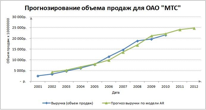 График прогноза объема продаж (выручки) предприятия