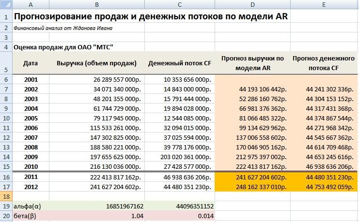 Планирование продаж и денежных потоков предприятия по модели авторегрессии в Excel