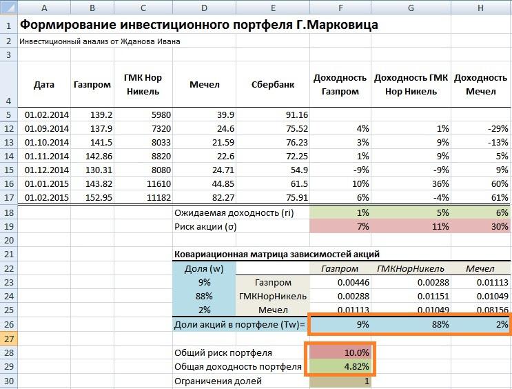 Формирование инвестиционного портфеля Марковица в Excel. Пример оценки для максимизации доходности акций