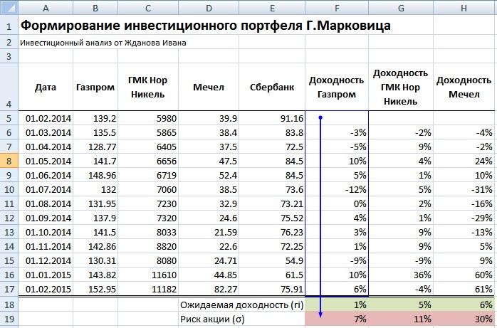 Оценка риска по акции инвестиционного портфеля в Excel