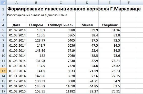 Формирование инвестиционного портфеля по модели Г. Марковица в Excel. Котировки акций
