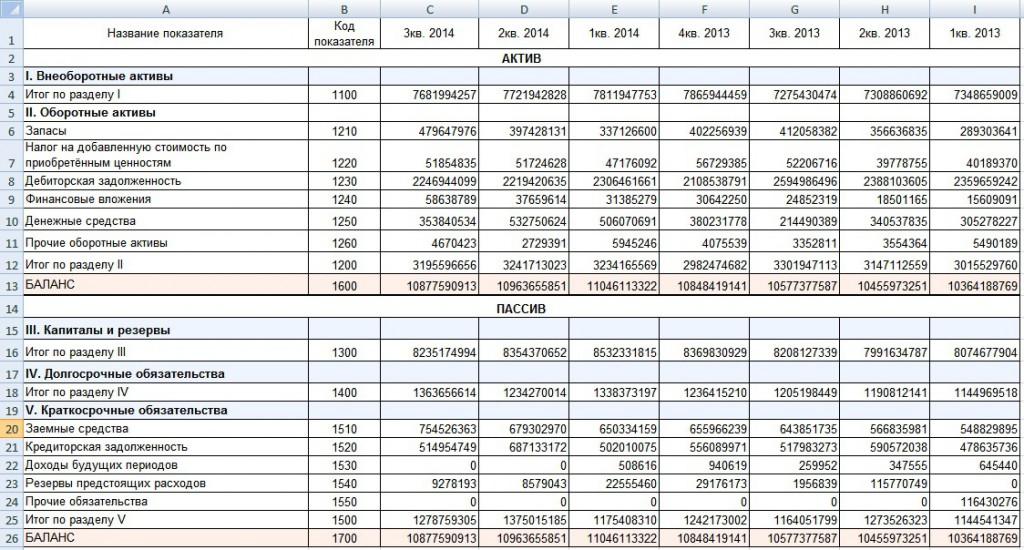 Общая показатель ликвидности предприятия. Формула расчета в Excel