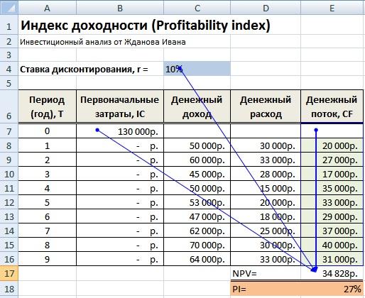 Индекс доходности инвестиционного проекта (PI). Формула расчета в Excel