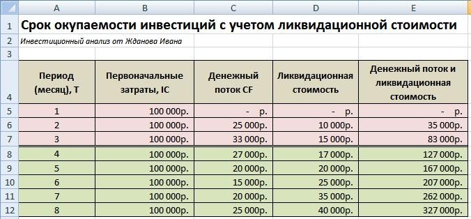 Оценка срока окупаемости с учетом ликвидационной стоимости в Excel