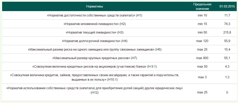Форма нормативов банка