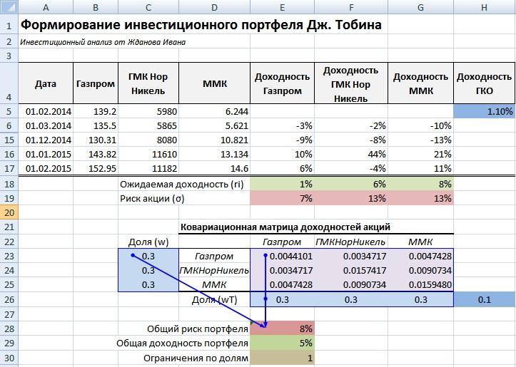 Оценка доходности и риска инвестиционного портфеля ценных бумаг в Excel