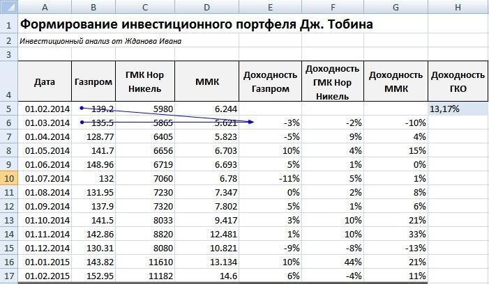 Расчет доходности ценных бумаг в Excel