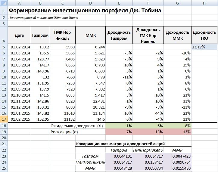 Расчет ковариационной матрицы ценных бумаг инвестиционного портфеля по модели Тобина