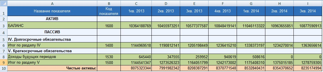 Чистые активы. Пример расчета в Excel