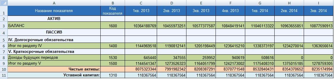 Оценка стоимости чистых активов в Excel