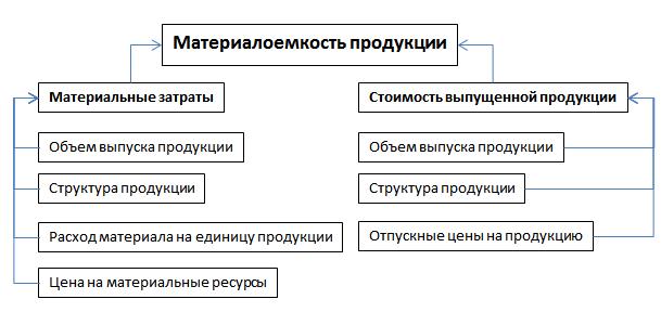 Факторный анализ материалоемкости продукции