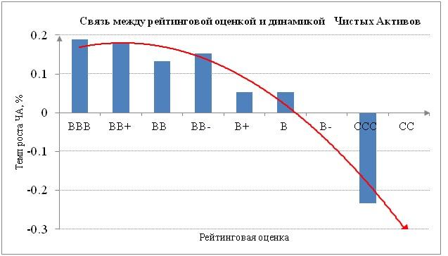 Стоимость чистых активов и международный кредитный рейтинг