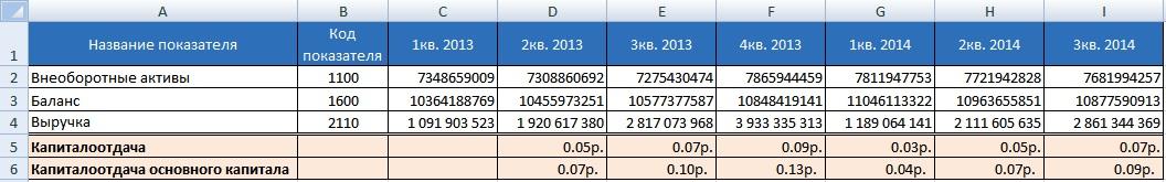 Расчет капиталоотдачи в Excel