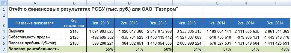Валовая рентабельность для Газпром. Расчет в Excel