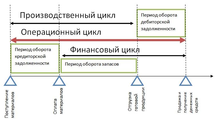 Продолжительность операционного цикла. Финансовый и производственный цикл