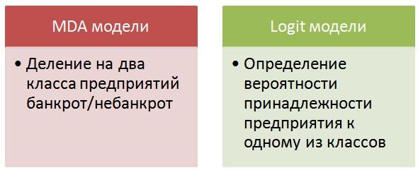 Модели оценки вероятности банкротства