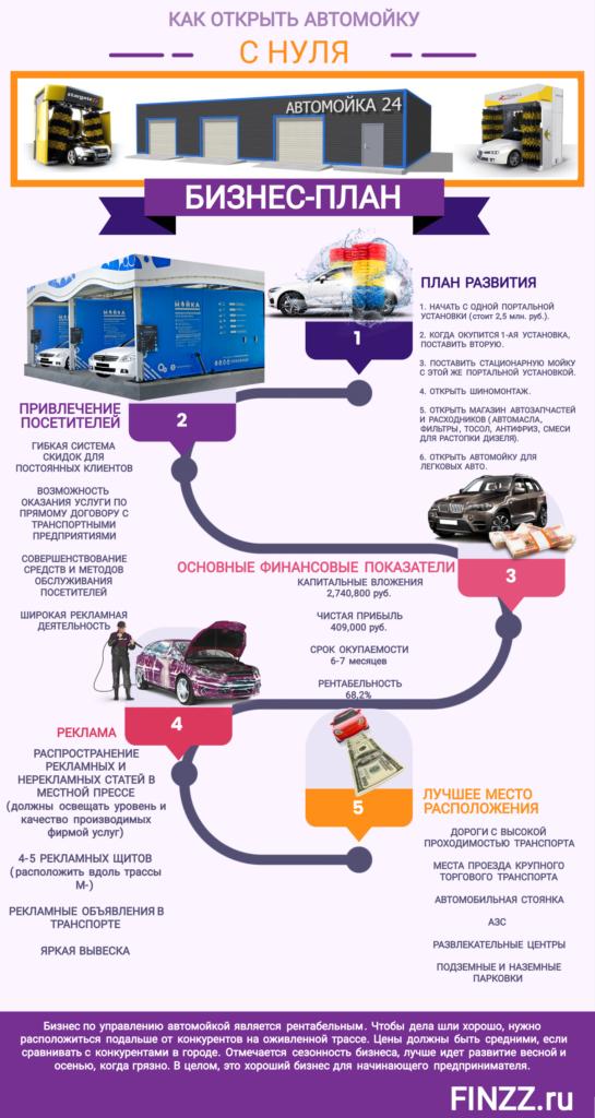 biznes-plan-avtomojki