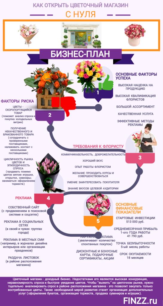 kak-otkryt-cvetochnyj-magazin