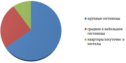 Распределение рынка Санкт-Петербурга по гостиничным услугам