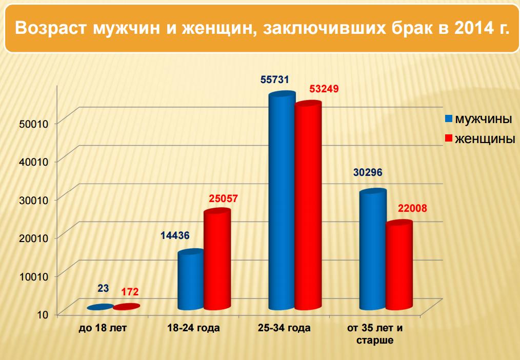 Возраст целевой аудитории бизнеса (данные взяты с http://zags.mos.ru/stat/)