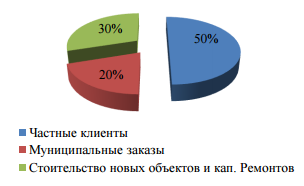 Потребители пластиковых окон в РФ