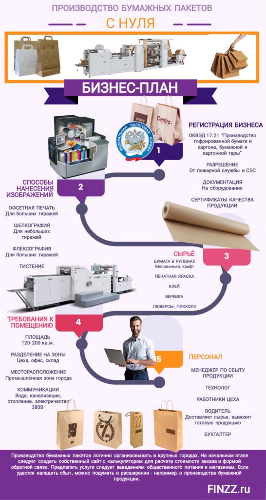 proizvodstvo-bumazhnyh-paketov