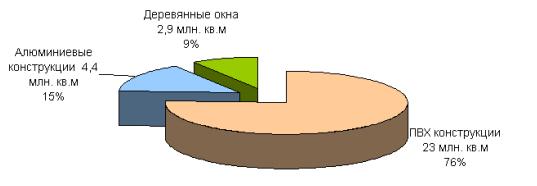 Соотношение типов оконных изделий в России. Производство пластиковых окон