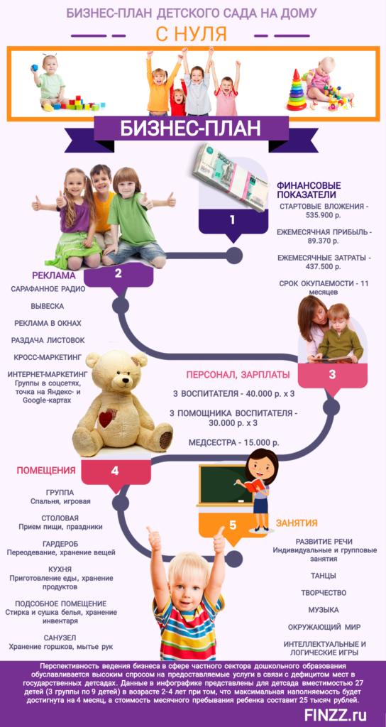biznes-plan-detskogo-sada-na-domu