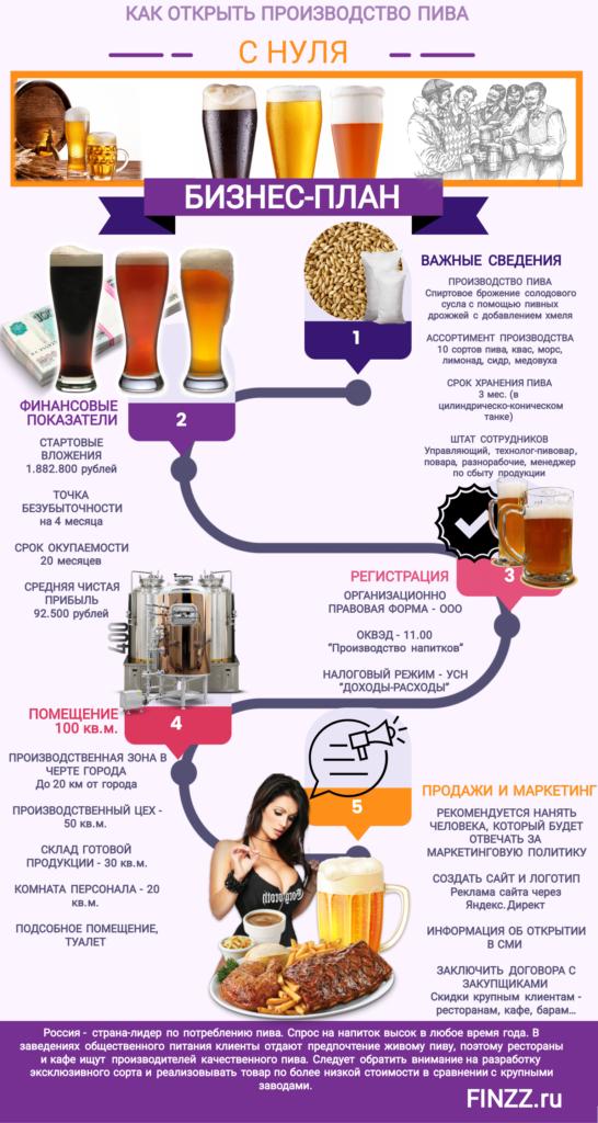 kak-otkryt-proizvodstvo-piva