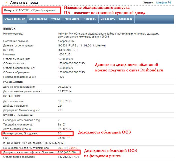 Доходность облигаций ОФЗ