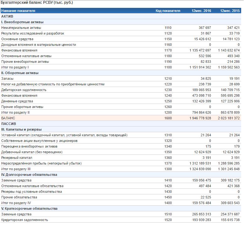 Бухгалтерский баланс ПАО Лукойл за 2016 год