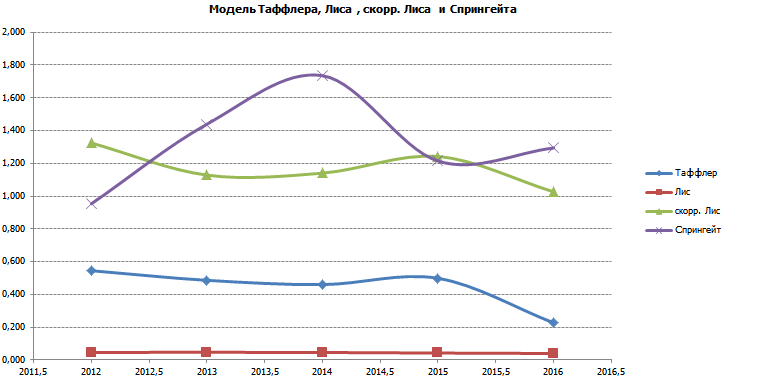 Изменение значений оценки финансового состояния Лукойла за 5 лет