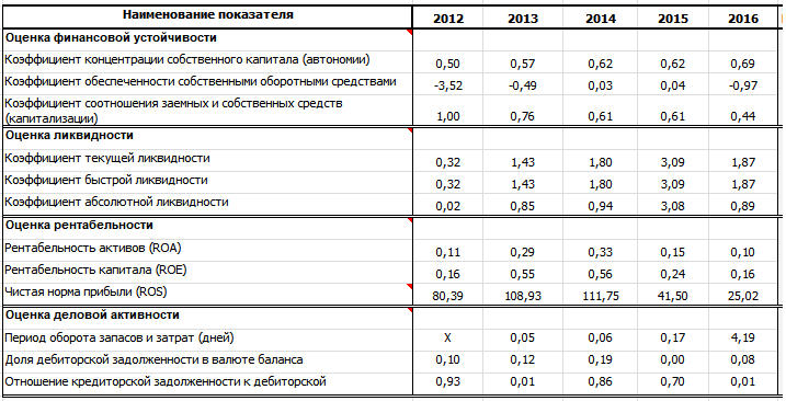 Коэффициенты ликвидности, рентабельности, финансовой устойчивости и деловой активности для Магнита (сделаны в программе QFinAnalysis)