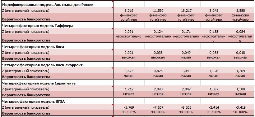 Модели оценки финансового состояния Магнита (сделано в программе QFinAnalysis)