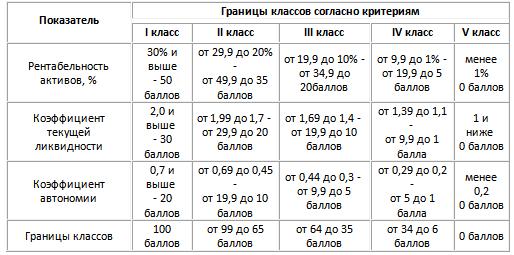 Методика Дюрана - 5 классов платежеспособности