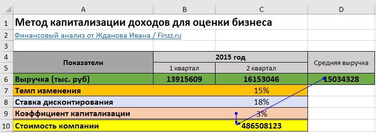 Метод капитализации доходов в Excel