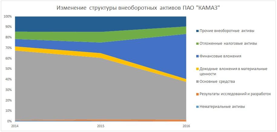 Структура внеоборотных активов в балансе (анализ)