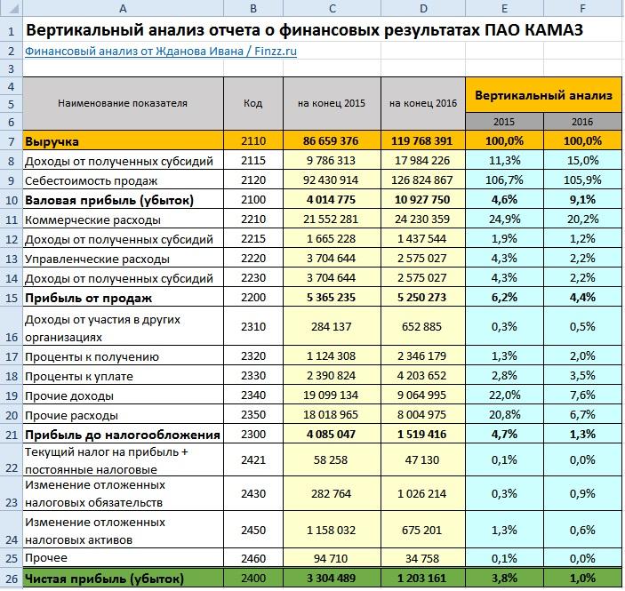Вертикальный анализ отчета о финансовых результатах (форма 2)