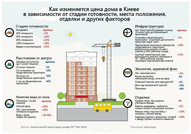 Стоимость квартиры в зависимости от этапов строительства