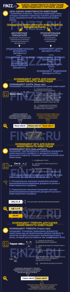 ocenka-ehffektivnosti-investicij