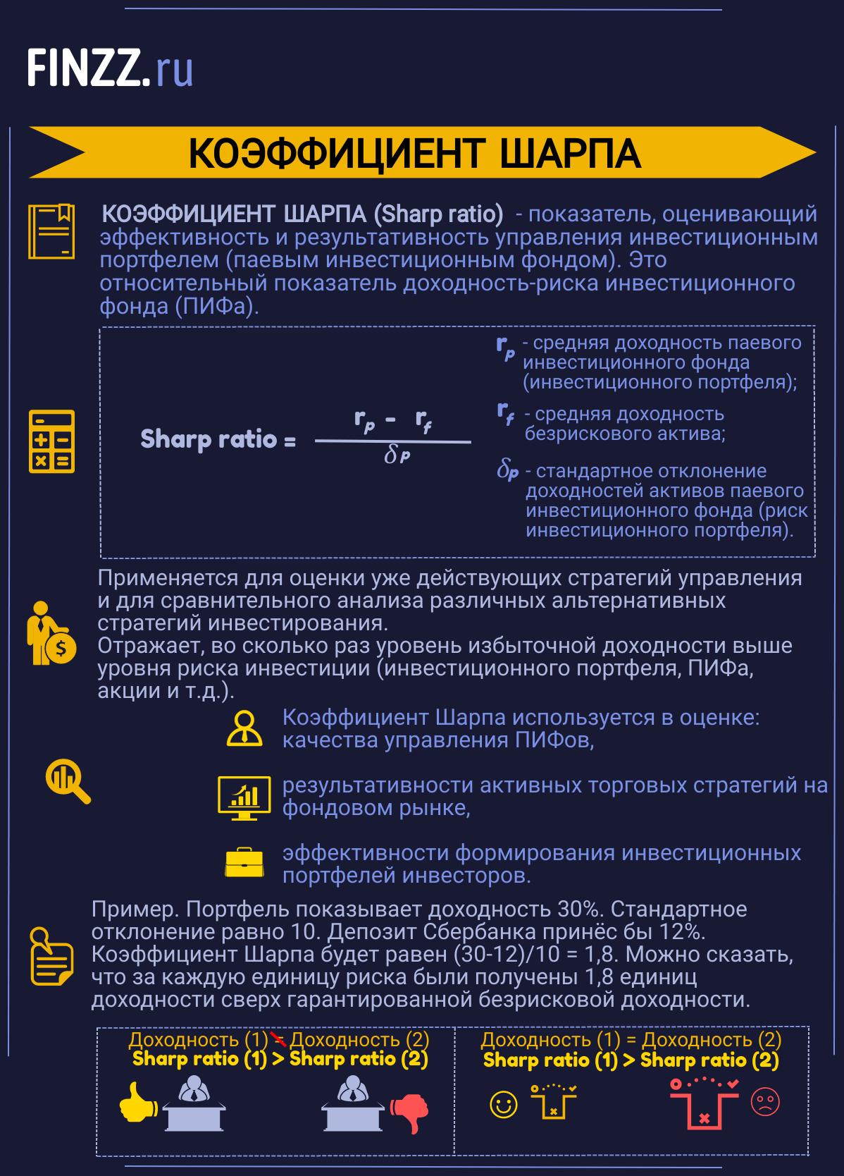 Инфографика. Коэффициент Шарпа