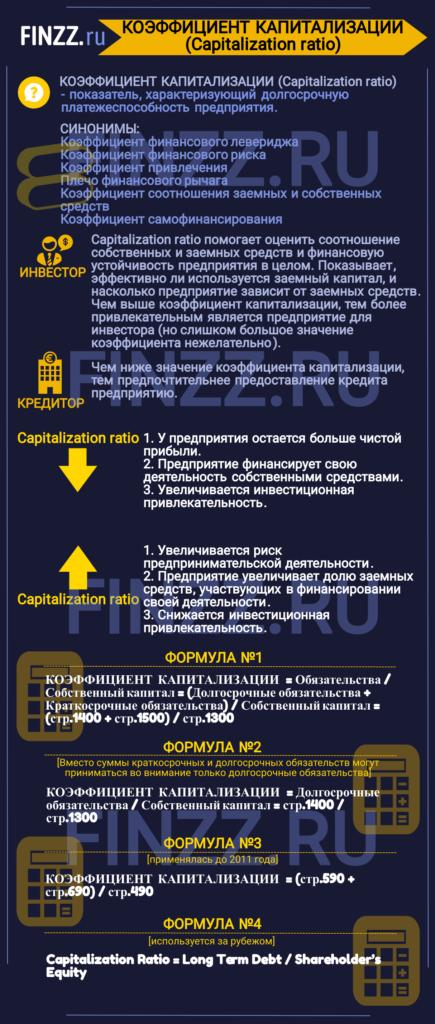 Capitalization-ratio