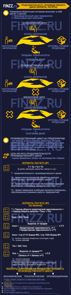prodolzhitelnost-proizvodstvennogo-cikla