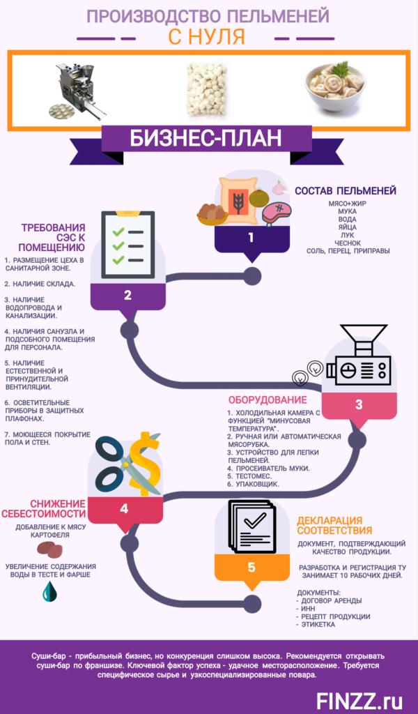 proizvodstvo-pelmenej-biznes-plan