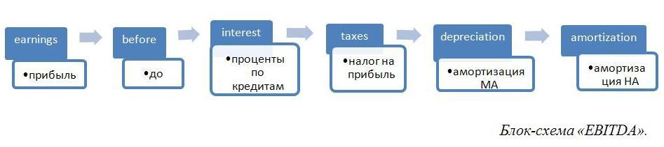 EBITDA Формула расчета по балансу. Пример